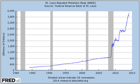 St. Louis Fed Graph of Monetary Base